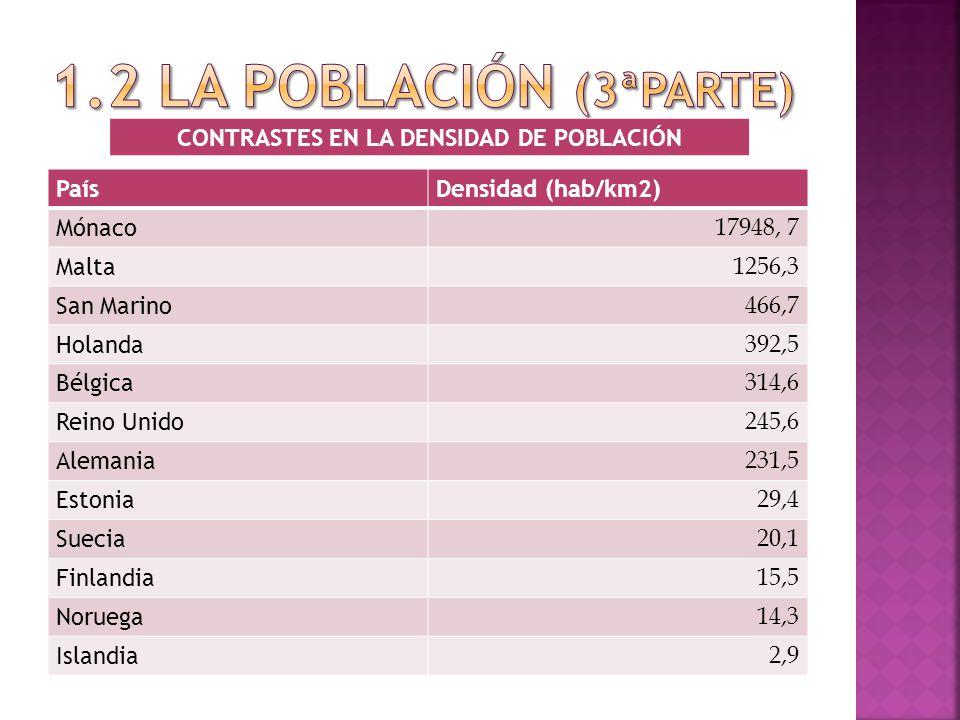 PaísDensidad (hab/km2) Mónaco 17948, 7 Malta 1256,3 San Marino 466,7 Holanda 392,5 Bélgica 314,6 Reino Unido 245,6 Alemania 231,5 Estonia 29,4 Suecia 20,1 Finlandia 15,5 Noruega 14,3 Islandia 2,9 CONTRASTES EN LA DENSIDAD DE POBLACIÓN
