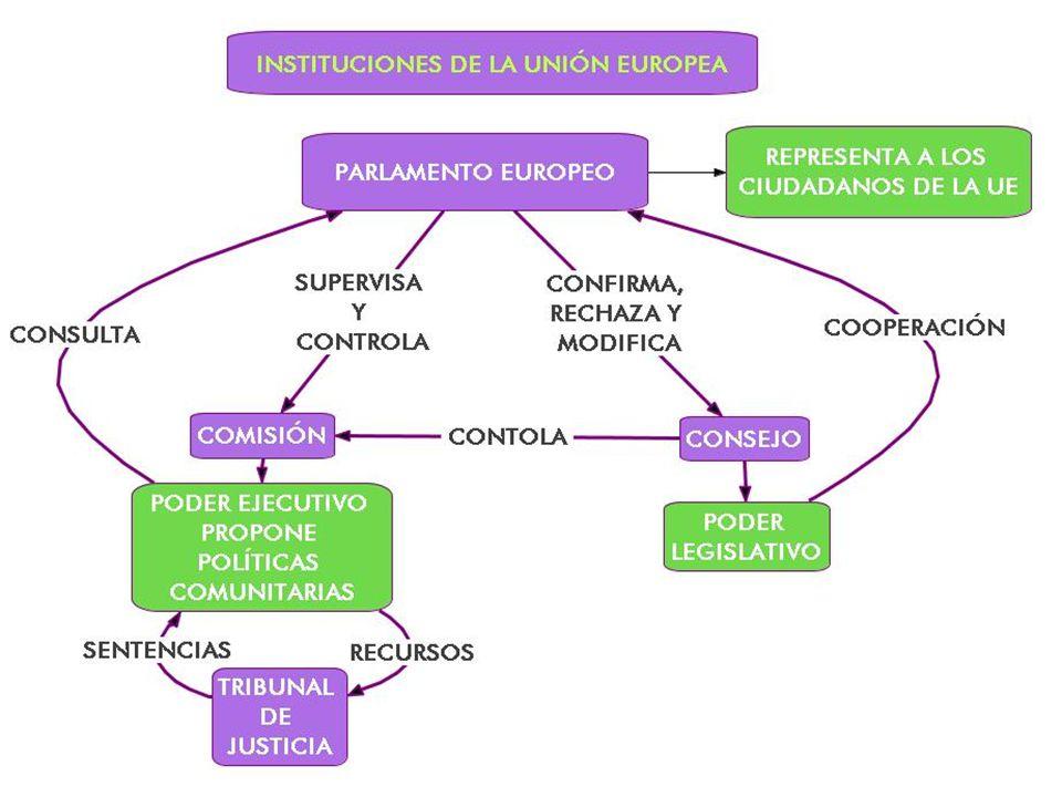 Instituciones y organismos de la UE Parlamento europeo Consejo europeo Comisión europea Presidencia del consejo de la Unión Europea