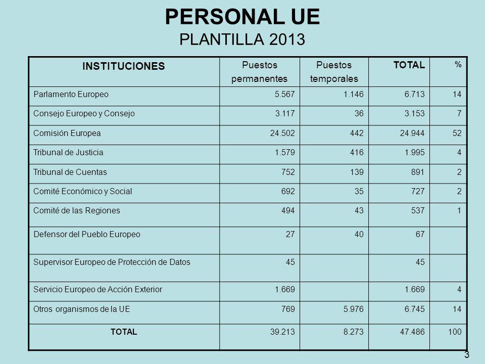 PERSONAL UE PLANTILLA 2013 INSTITUCIONES Puestos permanentes Puestos temporales TOTAL % Parlamento Europeo5.5671.1466.71314 Consejo Europeo y Consejo3