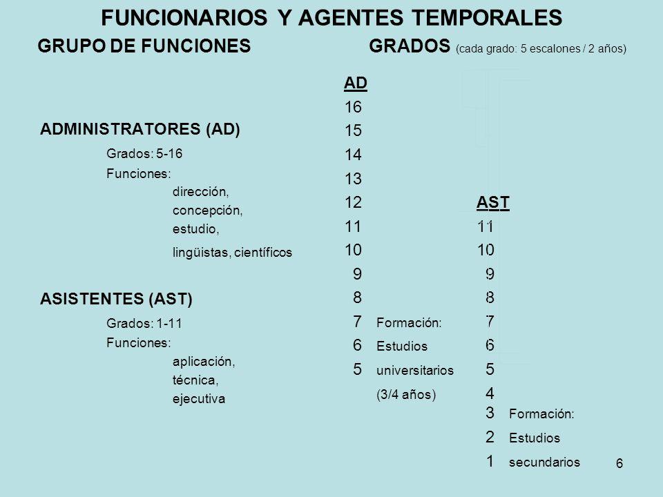FUNCIONARIOS Y AGENTES TEMPORALES GRUPO DE FUNCIONESGRADOS (cada grado: 5 escalones / 2 años) ADMINISTRATORES (AD) Grados: 5-16 Funciones: dirección,