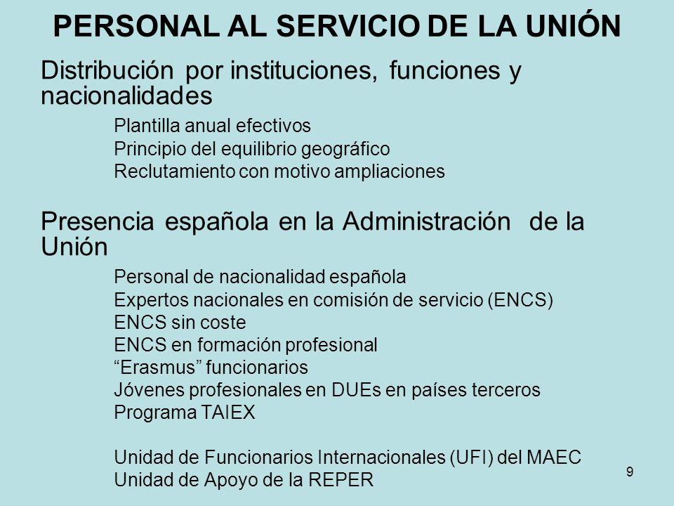 PERSONAL AL SERVICIO DE LA UNIÓN Distribución por instituciones, funciones y nacionalidades Plantilla anual efectivos Principio del equilibrio geográf
