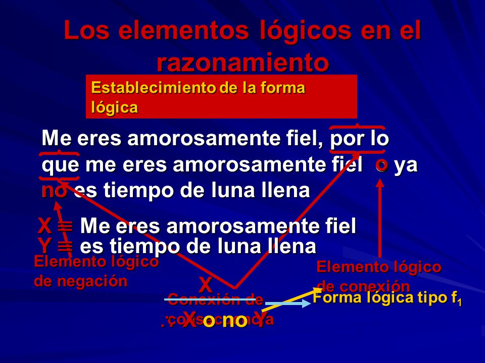 Los elementos lógicos en el razonamiento Me eres amorosamente fiel, por lo que me eres amorosamente fiel o ya no es tiempo de luna llena o Elemento ló