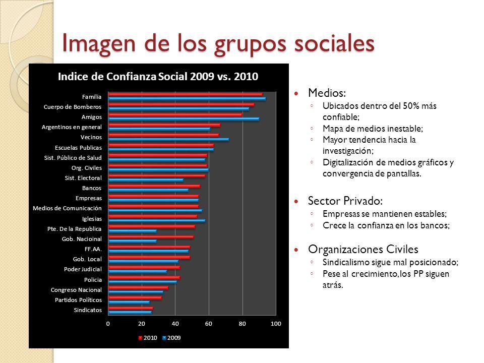Medios: Ubicados dentro del 50% más confiable; Mapa de medios inestable; Mayor tendencia hacia la investigación; Digitalización de medios gráficos y c