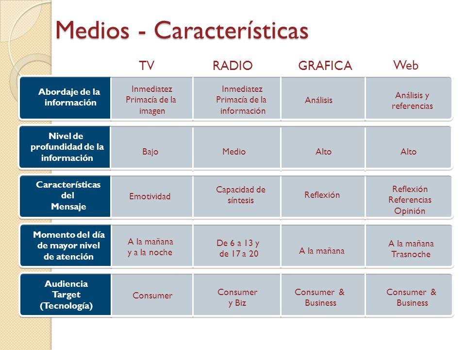 TVRADIOGRAFICA Web Medios - Características Abordaje de la información Inmediatez Primacía de la imagen Inmediatez Primacía de la información Análisis