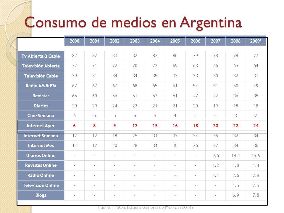 Consumo de medios en Argentina 2000200120022003200420052006200720082009* Tv Abierta & Cable 82 8382 807978 77 Televisión Abierta 72717270726968666564