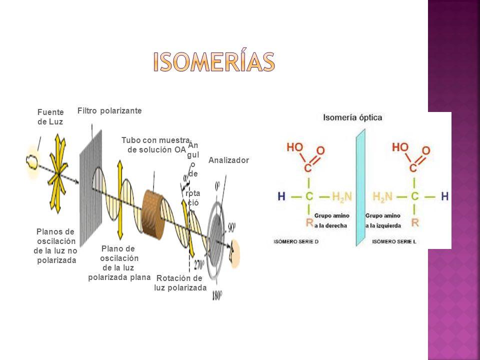 Fuente de Luz Planos de oscilación de la luz no polarizada Filtro polarizante Plano de oscilación de la luz polarizada plana Tubo con muestra de solución OA Rotación de luz polarizada Án gul o de rota ció n Analizador