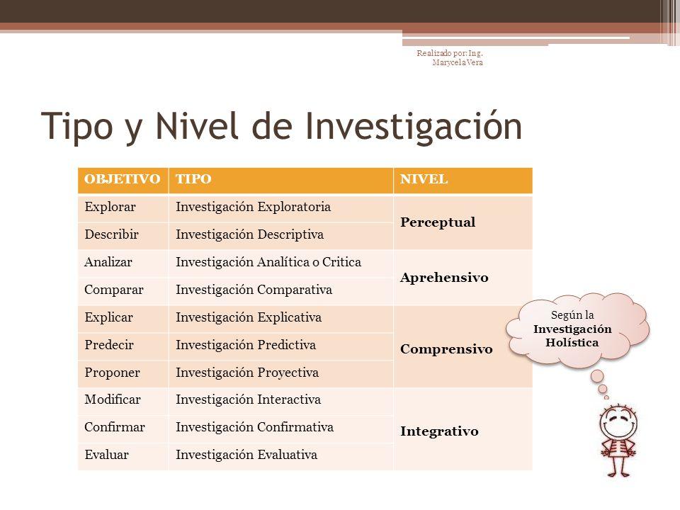 Tipo y Nivel de Investigación OBJETIVOTIPONIVEL ExplorarInvestigación Exploratoria Perceptual DescribirInvestigación Descriptiva AnalizarInvestigación