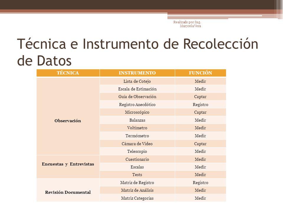 Técnica e Instrumento de Recolección de Datos TÉCNICAINSTRUMENTOFUNCIÓN Observación Lista de CotejoMedir Escala de EstimaciónMedir Guía de Observación