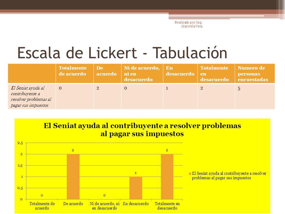 Escala de Lickert - Tabulación Totalmente de acuerdo De acuerdo Ni de acuerdo, ni en desacuerdo En desacuerdo Totalmente en desacuerdo Numero de perso