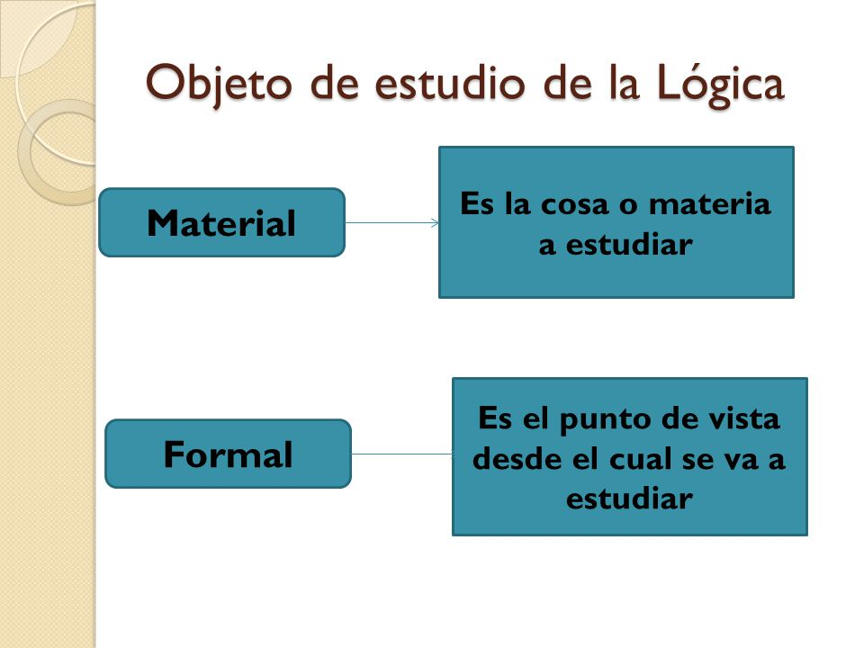 Objeto de estudio de la Lógica Material Formal Es la cosa o materia a estudiar Es el punto de vista desde el cual se va a estudiar