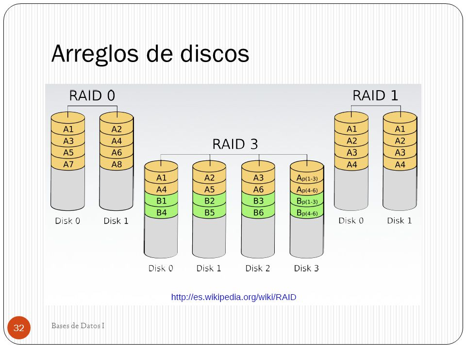 Arreglos de discos Bases de Datos I 32
