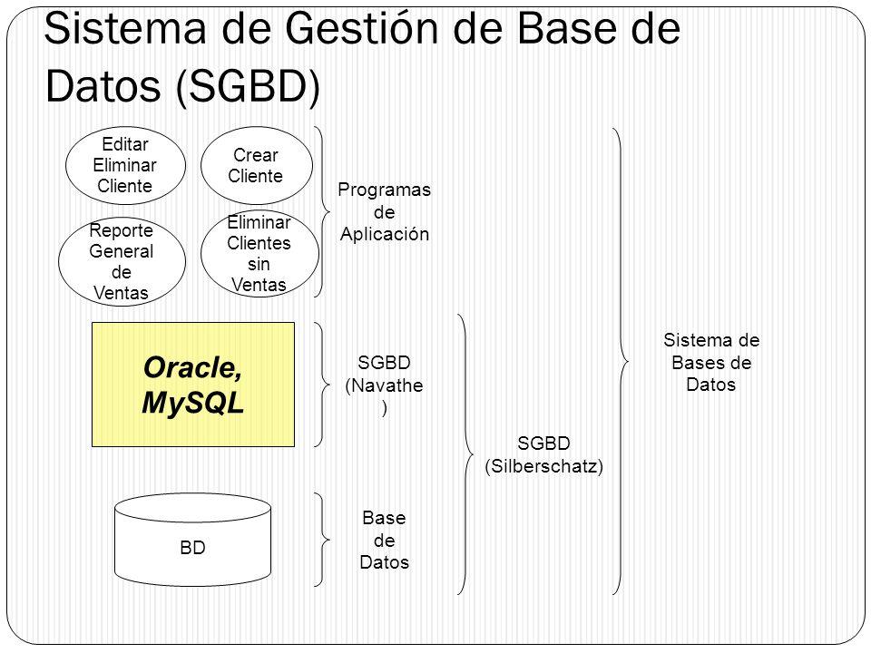 Sistema de Gestión de Base de Datos (SGBD) Crear Cliente Editar Eliminar Cliente Eliminar Clientes sin Ventas Reporte General de Ventas Oracle, MySQL