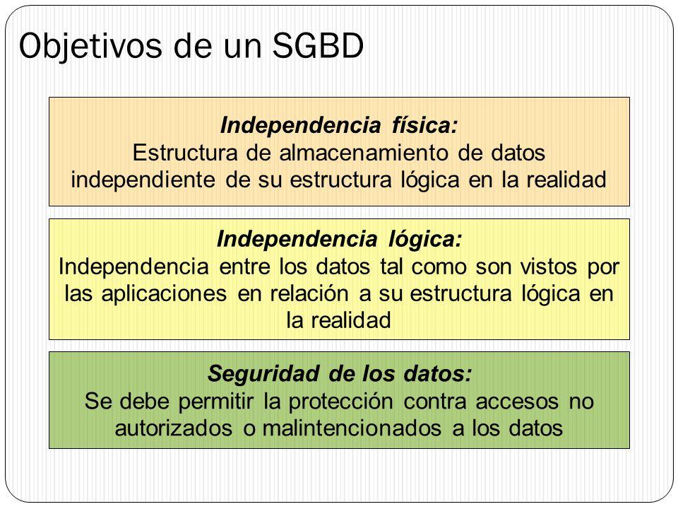 Objetivos de un SGBD Independencia física: Estructura de almacenamiento de datos independiente de su estructura lógica en la realidad Independencia ló