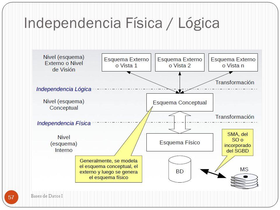 Independencia Física / Lógica Bases de Datos I 57