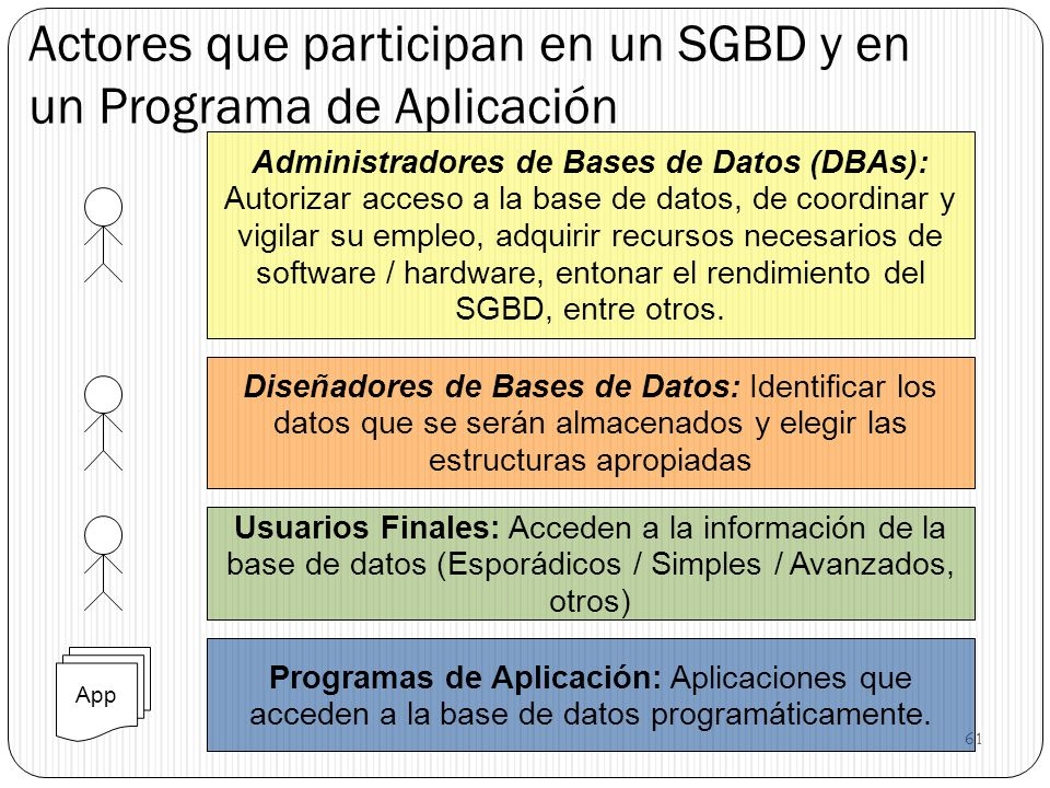 61 Actores que participan en un SGBD y en un Programa de Aplicación Diseñadores de Bases de Datos: Identificar los datos que se serán almacenados y el