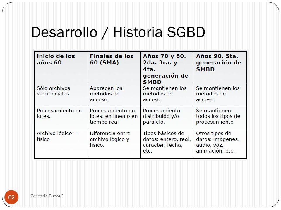 Desarrollo / Historia SGBD Bases de Datos I 62