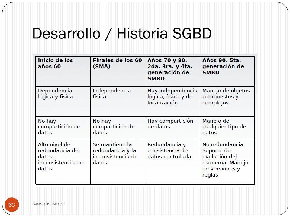 Desarrollo / Historia SGBD Bases de Datos I 63