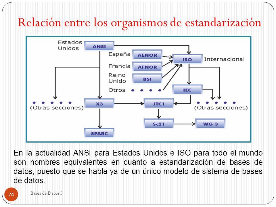 Bases de Datos I 74 Relación entre los organismos de estandarización En la actualidad ANSI para Estados Unidos e ISO para todo el mundo son nombres eq