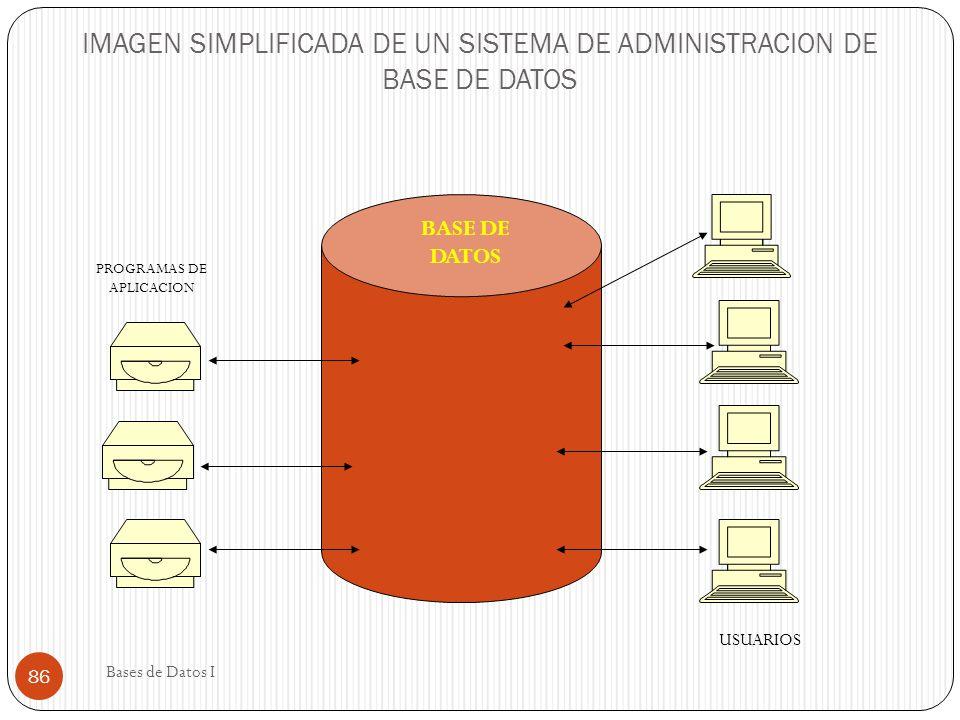 IMAGEN SIMPLIFICADA DE UN SISTEMA DE ADMINISTRACION DE BASE DE DATOS BASE DE DATOS PROGRAMAS DE APLICACION USUARIOS 86 Bases de Datos I