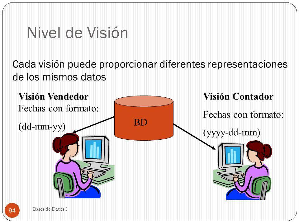 Nivel de Visión Cada visión puede proporcionar diferentes representaciones de los mismos datos Visión Vendedor Visión Vendedor Fechas con formato: (dd