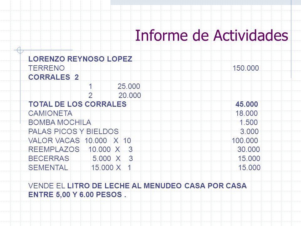 Informe de Actividades LORENZO REYNOSO LOPEZ TERRENO 150.000 CORRALES 2 1 25.000 220.000 TOTAL DE LOS CORRALES 45.000 CAMIONETA 18.000 BOMBA MOCHILA 1.500 PALAS PICOS Y BIELDOS 3.000 VALOR VACAS 10.000 X 10 100.000 REEMPLAZOS 10.000 X 3 30.000 BECERRAS 5.000 X 3 15.000 SEMENTAL 15.000 X 1 15.000 VENDE EL LITRO DE LECHE AL MENUDEO CASA POR CASA ENTRE 5,00 Y 6.00 PESOS.