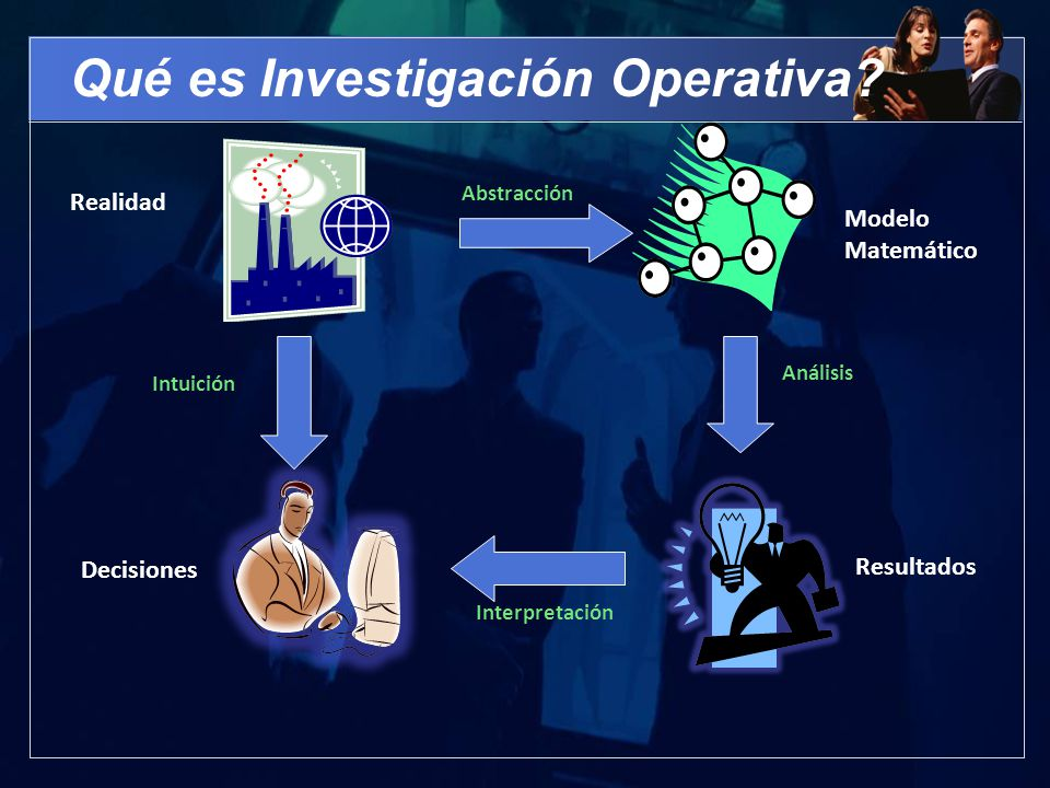 Qué es Investigación Operativa? Realidad Abstracción Modelo Matemático Análisis Resultados Decisiones Interpretación Intuición