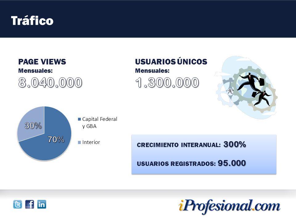 Tráfico 300% CRECIMIENTO INTERANUAL: 300% 95.000 USUARIOS REGISTRADOS: 95.000