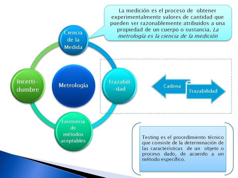 Cadena Trazabilidad Metrología Ciencia de la Medida Trazabili -dad Existencia de métodos aceptables Incerti- dumbre La medición es el proceso de obtener experimentalmente valores de cantidad que pueden ser razonablemente atribuidos a una propiedad de un cuerpo o sustancia.