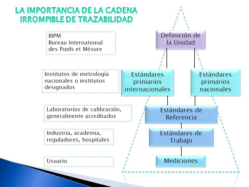 BIPM Bureau International des Poids et Mésure Definición de la Unidad Estándares primarios nacionales Estándares primarios internacionales Mediciones