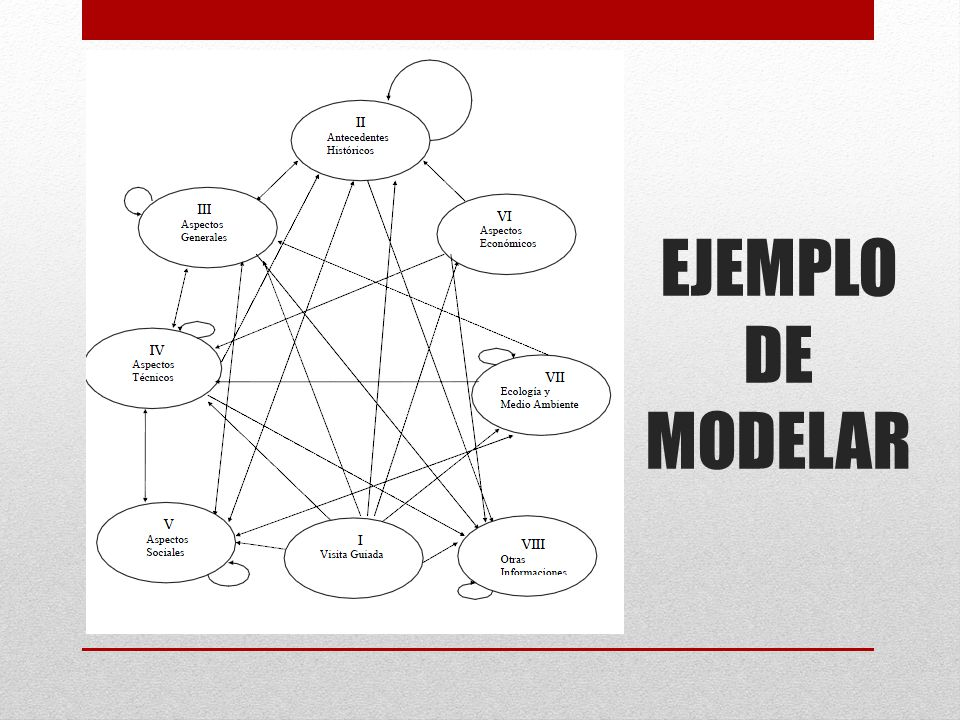 EJEMPLO DE MODELAR