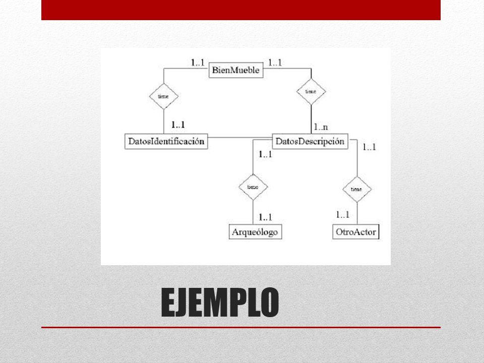 ENLACES HDM Las estructuras de información de HDM se pueden interconectar por tres tipos de enlaces: Enlaces Estructurales: Conectan componentes que pertenecen a una misma unidad.