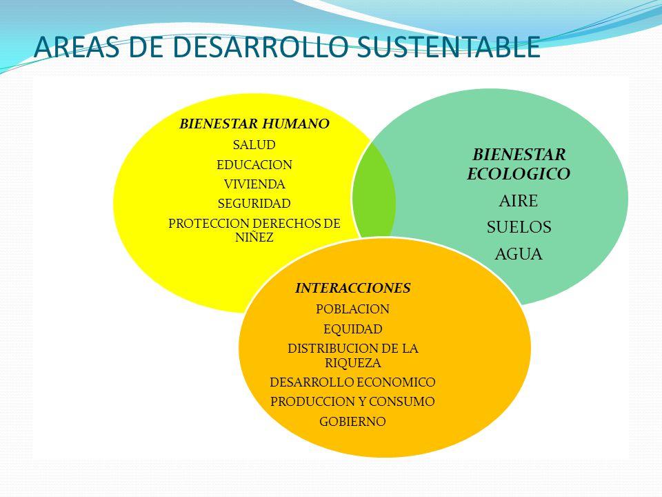 AREAS DE DESARROLLO SUSTENTABLE BIENESTAR HUMANO SALUD EDUCACION VIVIENDA SEGURIDAD PROTECCION DERECHOS DE NIÑEZ BIENESTAR ECOLOGICO AIRE SUELOS AGUA