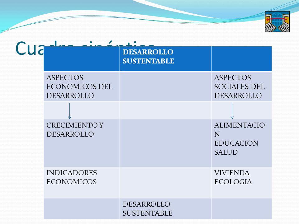 Cuadro sinóptico DESARROLLO SUSTENTABLE ASPECTOS ECONOMICOS DEL DESARROLLO ASPECTOS SOCIALES DEL DESARROLLO CRECIMIENTO Y DESARROLLO ALIMENTACIO N EDU