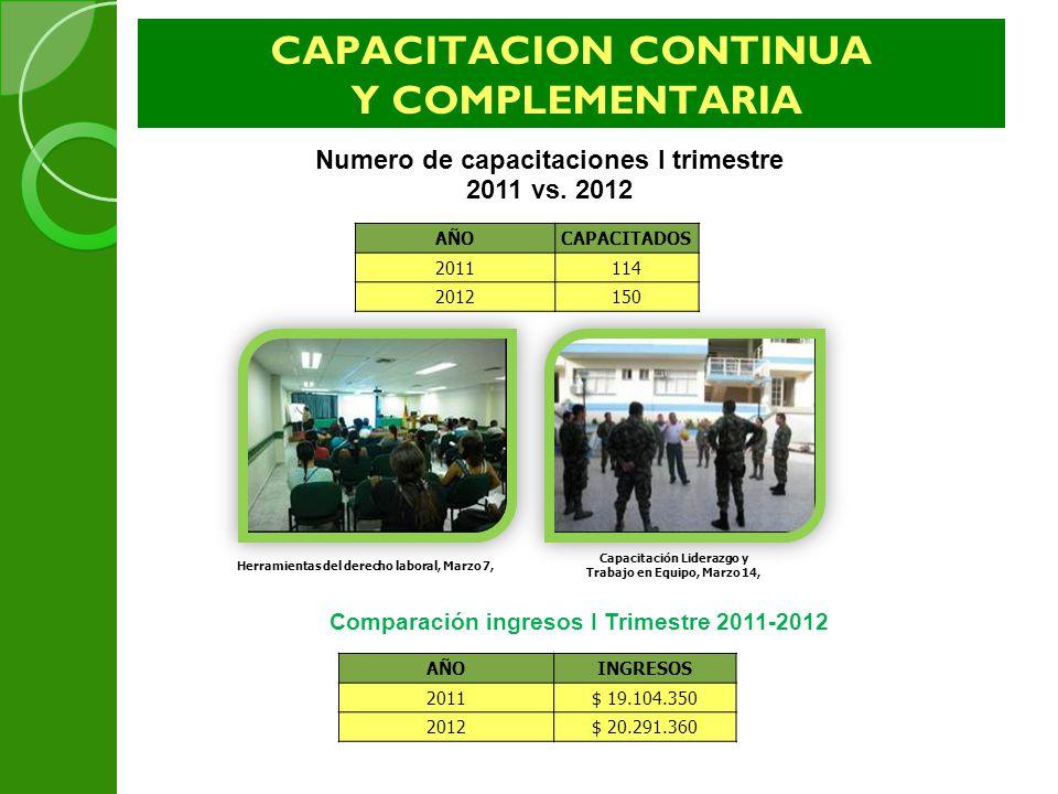 CAPACITACION CONTINUA Y COMPLEMENTARIA AÑOCAPACITADOS 2011114 2012150 Numero de capacitaciones I trimestre 2011 vs. 2012 Herramientas del derecho labo