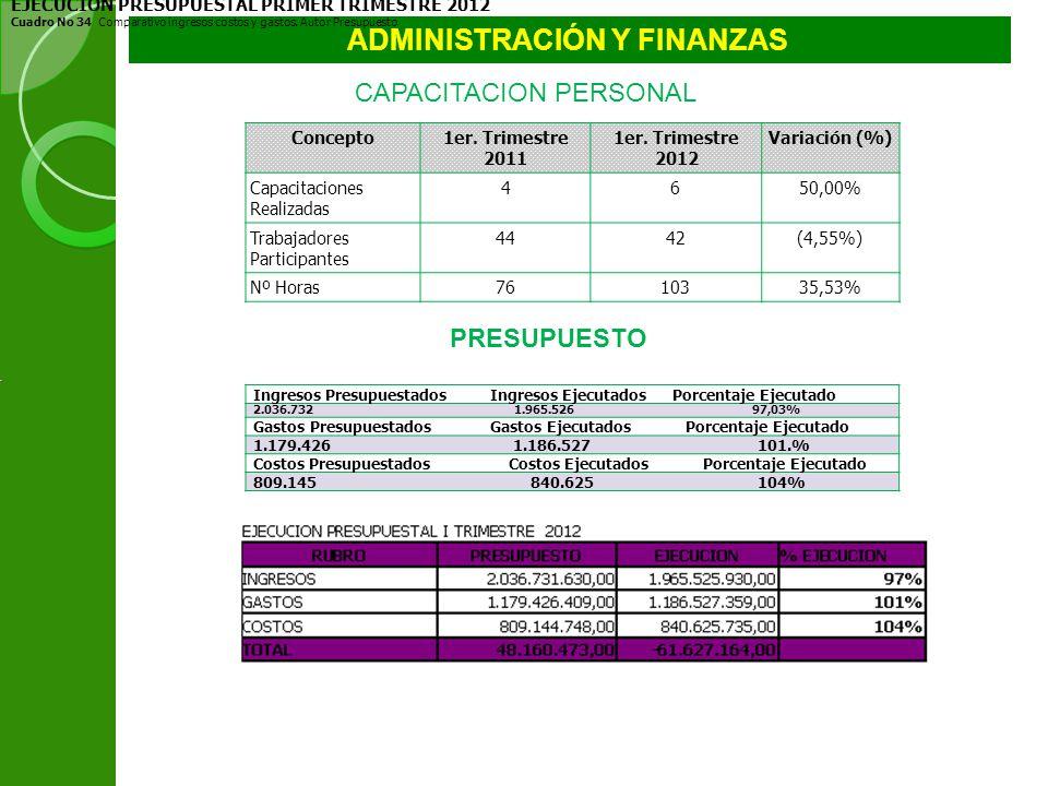 ADMINISTRACIÓN Y FINANZAS Concepto1er. Trimestre 2011 1er. Trimestre 2012 Variación (%) Capacitaciones Realizadas 4650,00% Trabajadores Participantes