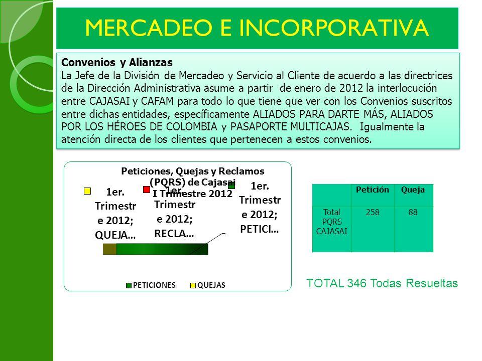 MERCADEO E INCORPORATIVA Convenios y Alianzas La Jefe de la División de Mercadeo y Servicio al Cliente de acuerdo a las directrices de la Dirección Ad