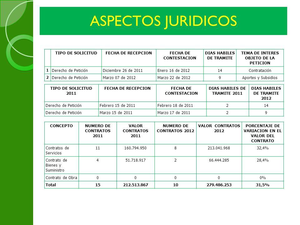 ASPECTOS JURIDICOS TIPO DE SOLICITUDFECHA DE RECEPCIONFECHA DE CONTESTACION DIAS HABILES DE TRAMITE TEMA DE INTERES OBJETO DE LA PETICION 1 Derecho de