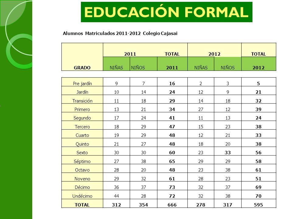 Alumnos Matriculados 2011-2012 Colegio Cajasai 2011TOTAL2012TOTAL GRADONIÑASNIÑOS2011NIÑASNIÑOS2012 Pre jardín9716235 Jardín10142412921 Transición1118