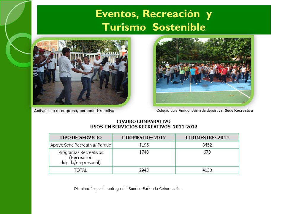 Eventos, Recreación y Turismo Sostenible Se organizó y promovió la oferta de Tres (3) planes turísticos hacia los destinos de Bogotá, Cali y Neiva con la difusión respectiva en los diferentes medios tantos escritos, radiales y por e-mail.