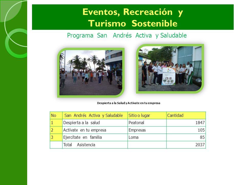 Eventos, Recreación y Turismo Sostenible No San Andrés Activa y SaludableSitio o lugarCantidad 1Despierta a la saludPeatonal1847 2Actívate en tu empre