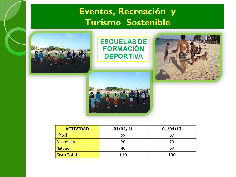 Eventos, Recreación y Turismo Sostenible ACTIVIDAD01/04/1101/04/12 Fútbol5957 Baloncesto2023 Natación4050 Gran Total119130 ESCUELAS DE FORMACIÓN DEPOR