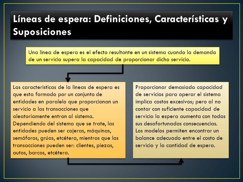 Líneas de espera: Definiciones, Características y Suposiciones Una línea de espera es el efecto resultante en un sistema cuando la demanda de un servicio supera la capacidad de proporcionar dicho servicio.