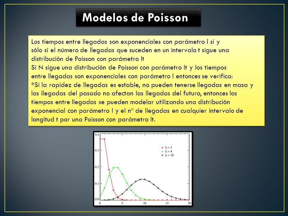 Modelos de Poisson Los tiempos entre llegadas son exponenciales con parámetro l si y sólo si el número de llegadas que suceden en un intervalo t sigue una distribución de Poisson con parámetro lt Si N sigue una distribución de Poisson con parámetro lt y los tiempos entre llegadas son exponenciales con parámetro l entonces se verifica: *Si la rapidez de llegadas es estable, no pueden tenerse llegadas en masa y las llegadas del pasado no afectan las llegadas del futuro, entonces los tiempos entre llegadas se pueden modelar utilizando una distribución exponencial con parámetro l y el nº de llegadas en cualquier intervalo de longitud t por una Poisson con parámetro lt.