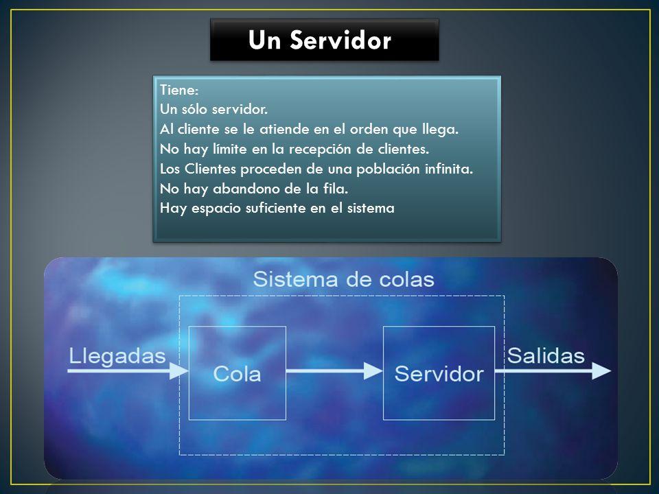 Un Servidor Tiene: Un sólo servidor. Al cliente se le atiende en el orden que llega. No hay límite en la recepción de clientes. Los Clientes proceden