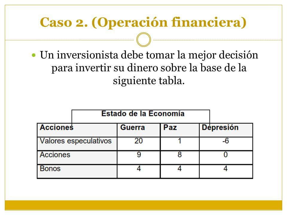 Caso 2. (Operación financiera) Un inversionista debe tomar la mejor decisión para invertir su dinero sobre la base de la siguiente tabla.