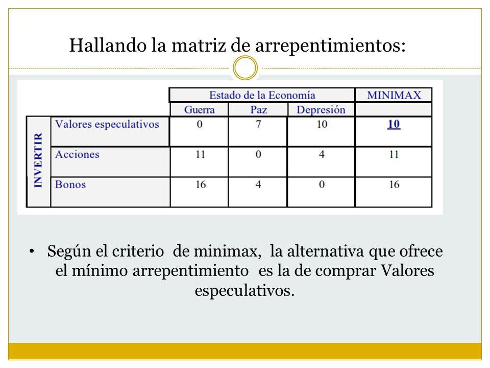 Hallando la matriz de arrepentimientos: Según el criterio de minimax, la alternativa que ofrece el mínimo arrepentimiento es la de comprar Valores esp