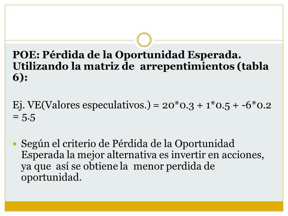 POE: Pérdida de la Oportunidad Esperada. Utilizando la matriz de arrepentimientos (tabla 6): Ej. VE(Valores especulativos.) = 20*0.3 + 1*0.5 + -6*0.2