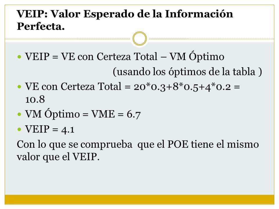 VEIP: Valor Esperado de la Información Perfecta. VEIP = VE con Certeza Total – VM Óptimo (usando los óptimos de la tabla ) VE con Certeza Total = 20*0