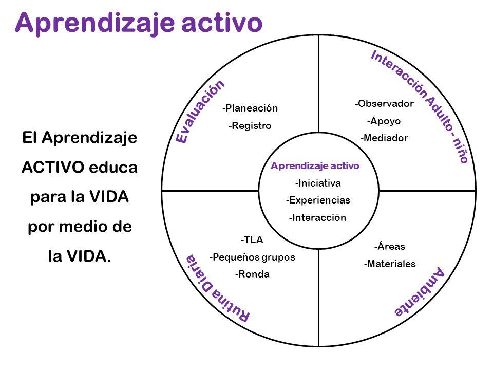 Aprendizaje activo -Iniciativa -Experiencias -Interacción -Planeación -Registro -Observador -Apoyo -Mediador -TLA -Pequeños grupos -Ronda -Áreas -Mate