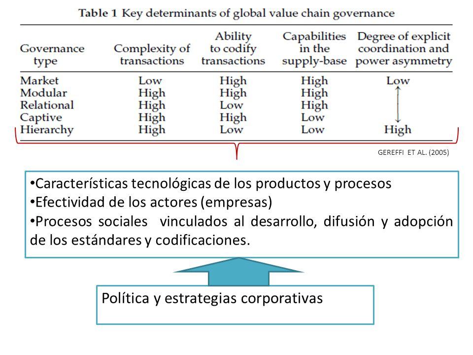 GEREFFI ET AL. (2005) Características tecnológicas de los productos y procesos Efectividad de los actores (empresas) Procesos sociales vinculados al d